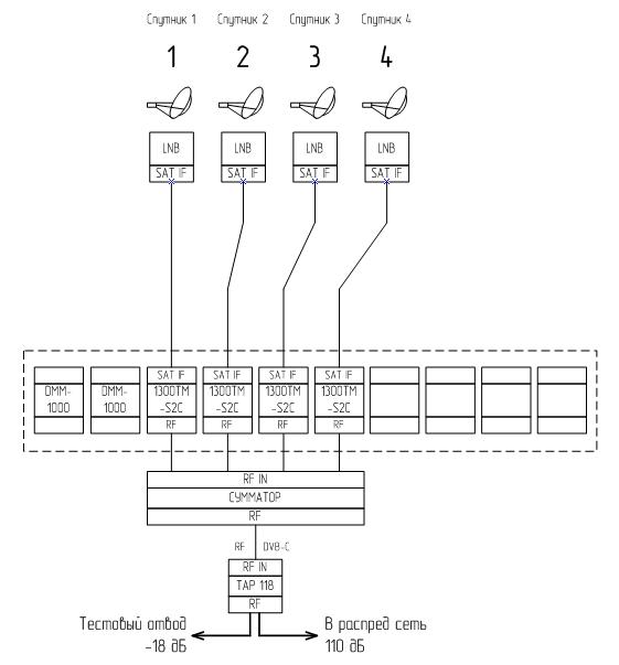 схема организации связи