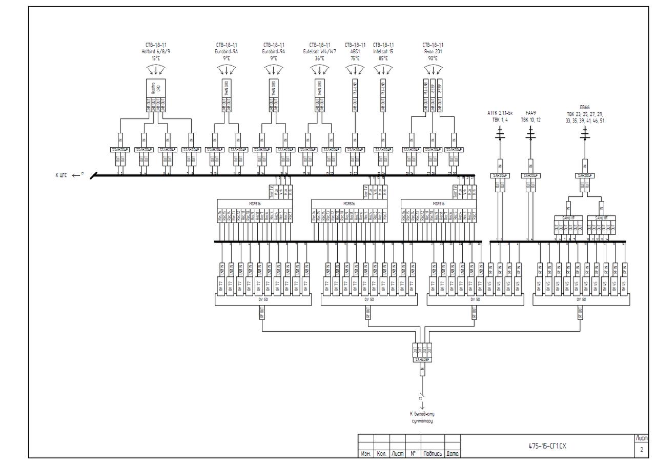 Проектирование головных станций КТВ